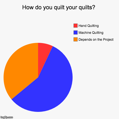 How do you quilt your quilts?